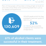 Adult Substance Misuse Statistics