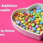 Sugar Addiction [INFOGRAPHIC]